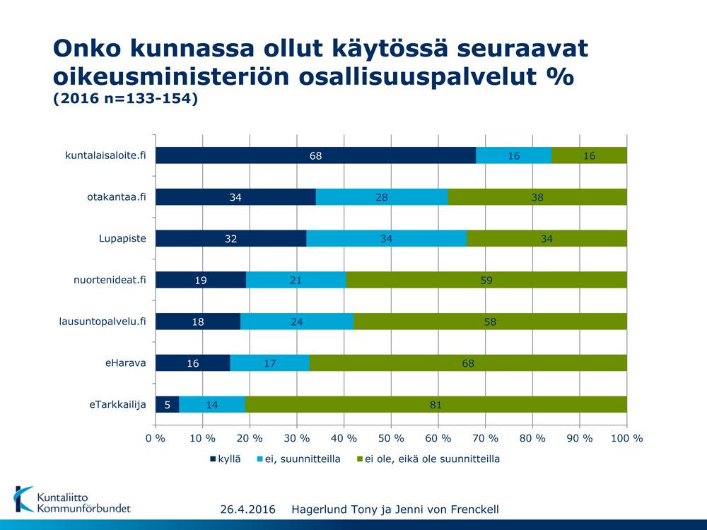 Onko kunnassa ollut käytössä seuraavat oikeusministeriön osallisuuspalvelut? Lähde: Kuntaliitto 2016.